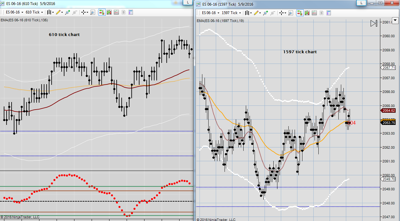 610 and 1597 chart