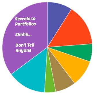secret to starting an investing portfolio