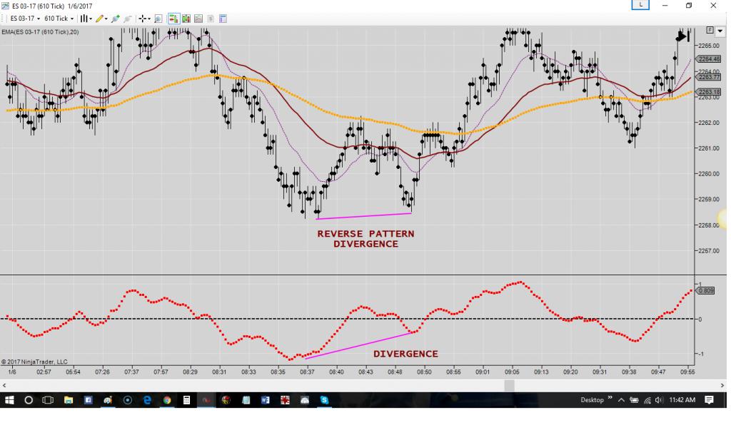 reversal pattern divergence