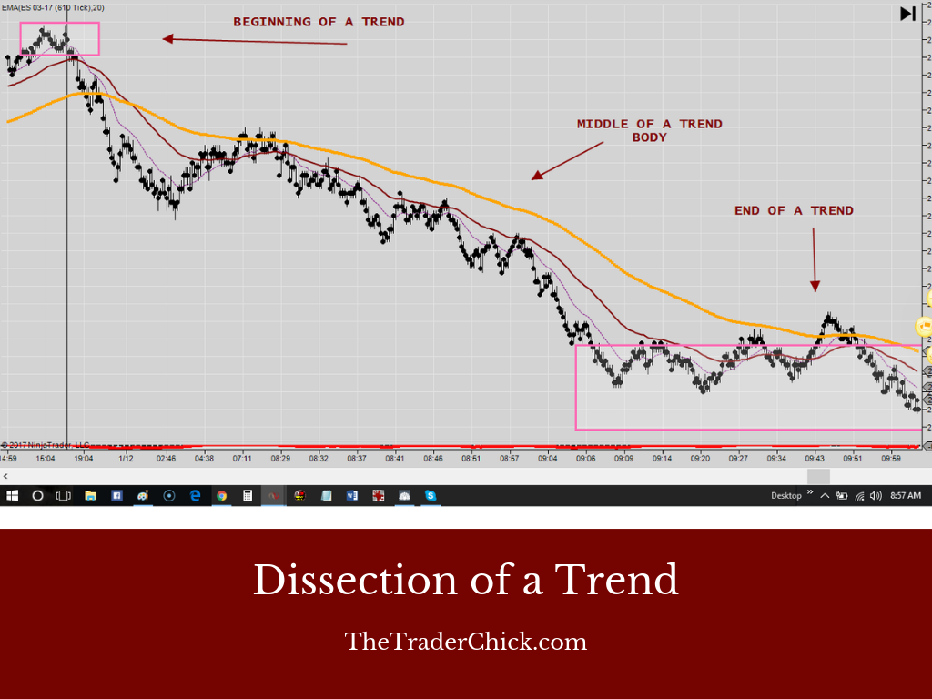 Dissection of a Trend