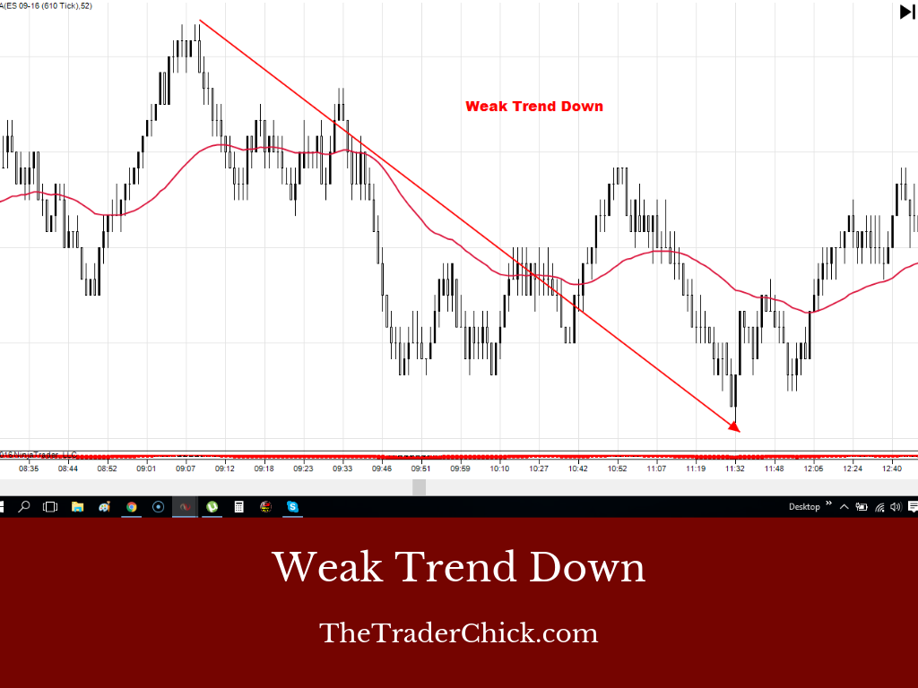 What Is A Weak Trend