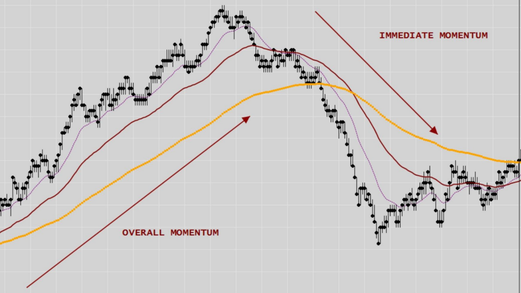 trading strategies. Difference Between Overall Momentum & Immediate
