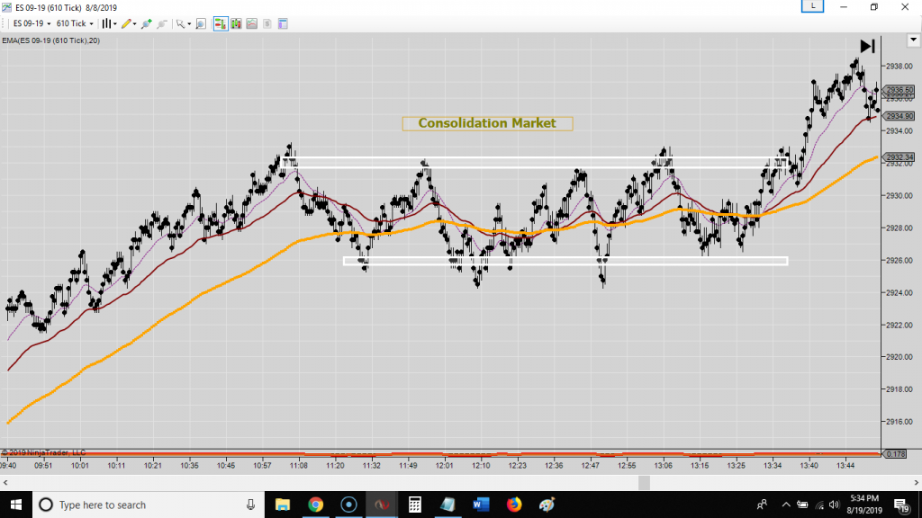 What is Consolidation in the Markets -start day trading