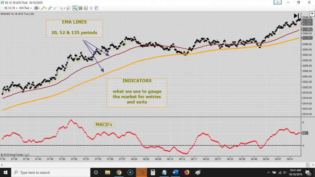 Day Trading Charts