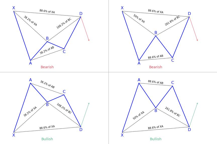 bat harmonic pattern examples