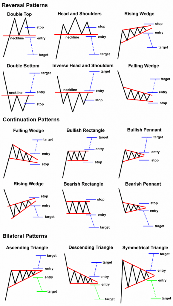 price action patterns and chart patterns